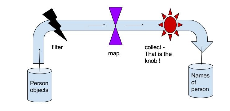 Map_Flatmap_Pic1