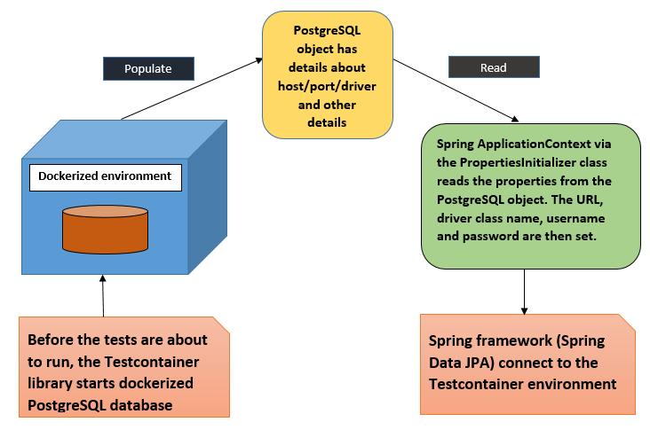 Integration testing using